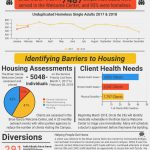 LodeStar Day Resource Center Homelessness Numbers for March 2018