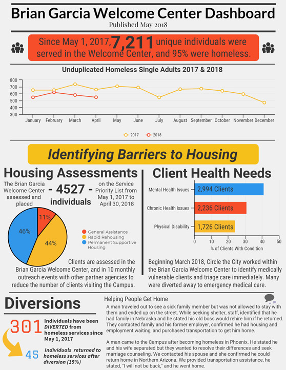 LodeStar Day Resource Center Homelessness Numbers for May 2018