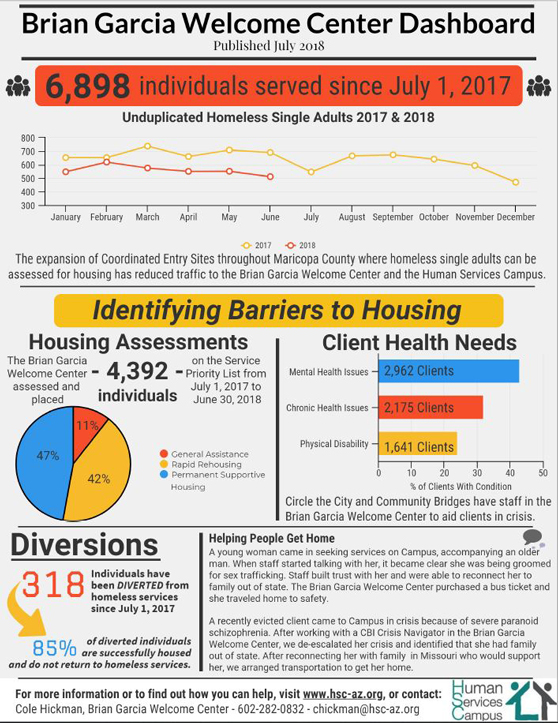 LodeStar Day Resource Center Homelessness Numbers for July 2018